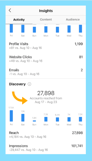 Instagram reach metric